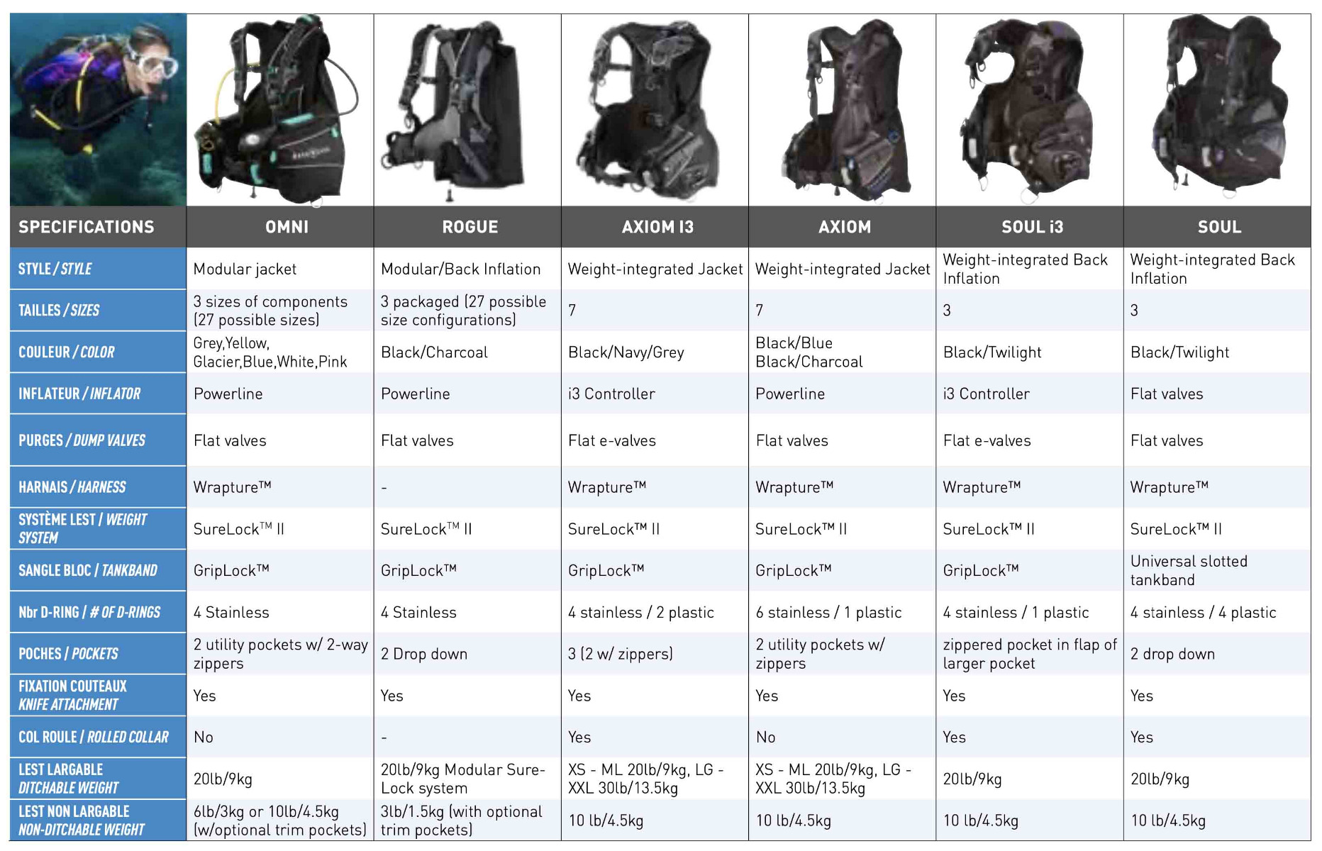 Aqua Lung BCD Comparison Part 1